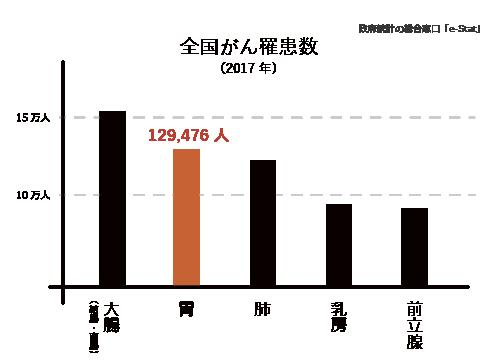 全国罹患数(2017年)